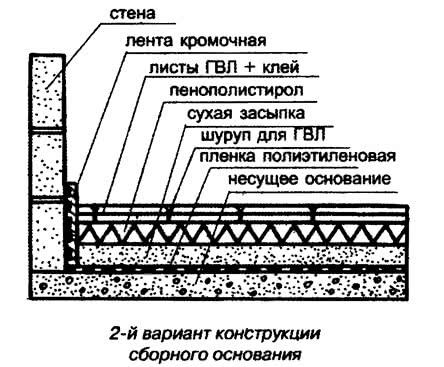 2-й вариант конструкции сборного основания
