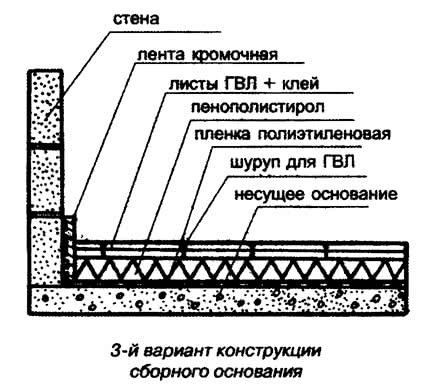 3-й вариант конструкции сборного основания