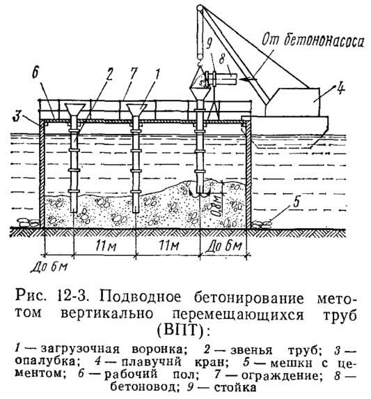 Рис. 12-3. Подводное бетонирование методом вертикально перемещающихся труб