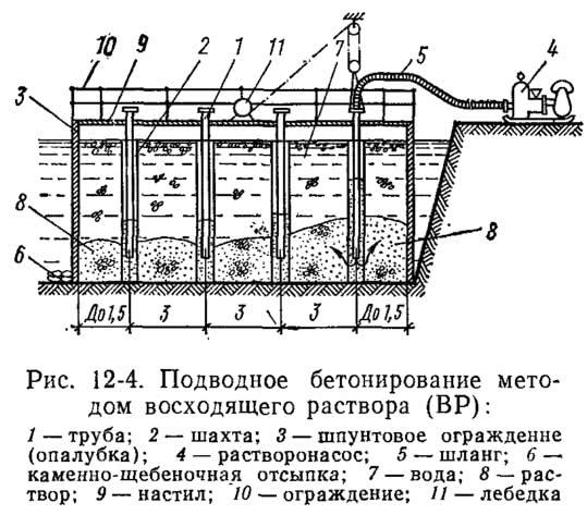 Рис. 12-4. Подводное бетонирование методом восходящего раствора
