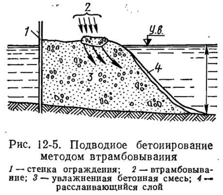 Рис. 12-5. Подводное бетонирование методом втрамбовывания