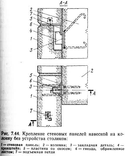 Рис. 7.44. Крепление стеновых панелей навеской на колонну без устройства столиков