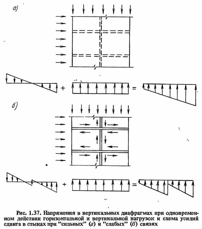 Рис. 1.37. Напряжения в вертикальных диафрагмах