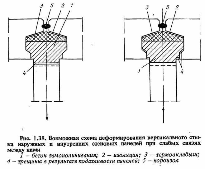 Рис. 1.38. Возможная схема деформирования вертикального стыка