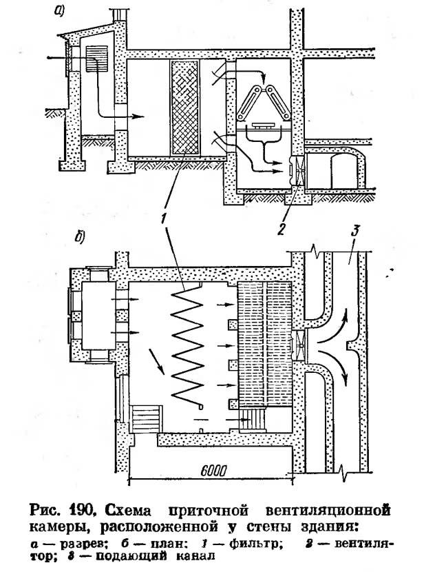 Рис. 190. Схема приточной вентиляционной камеры, расположенной у стены здания