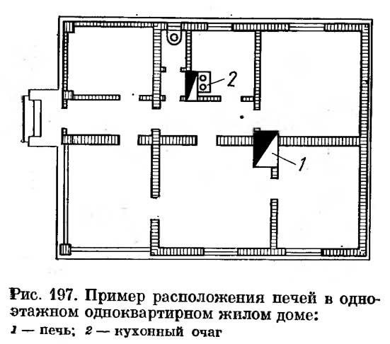 Рис. 197. Пример расположения печей в одноэтажном одноквартирном жилом доме