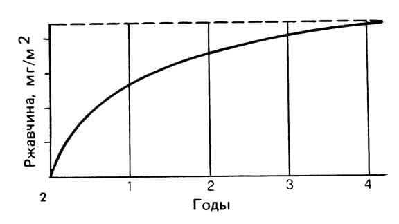 Диаграмма 2.