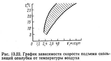 Рис. 13.22. График зависимости скорости подъема скользящей опалубки от температуры воздуха