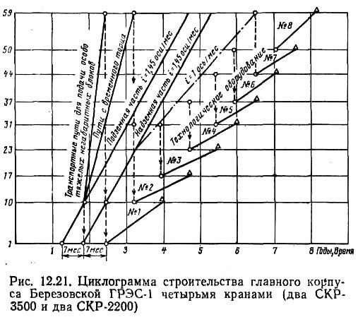 Рис. 12.21. Циклограмма строительства корпуса Березовской ГРЭС-1 четырьмя кранами