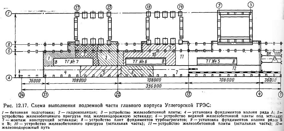 Рис. 12.17. Схема выполнения подземной части главного корпуса Углегорской ГРЭС