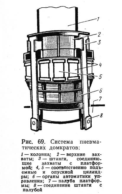 Рис. 69. Система пневматических домкратов