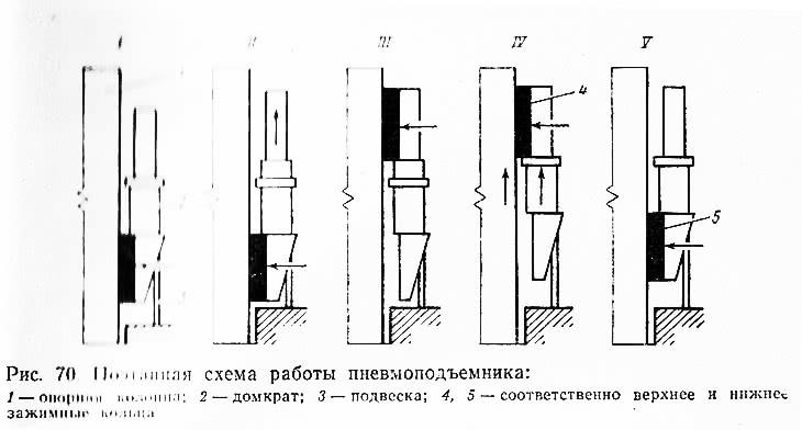Рис. 70. Поэтапная схема работы пневмоподъемника
