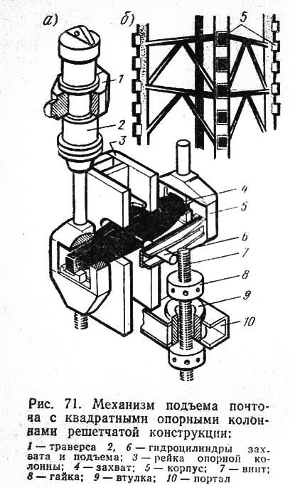 Рис. 71. <a href='https://kran-info.ru/b/book/8/page/3-2-shemi-komponovki-mehanizmov-podema/' target='_blank' rel='external'>Механизм подъема</a> понтона с квадратными опорными колоннами решетчатой конструкции