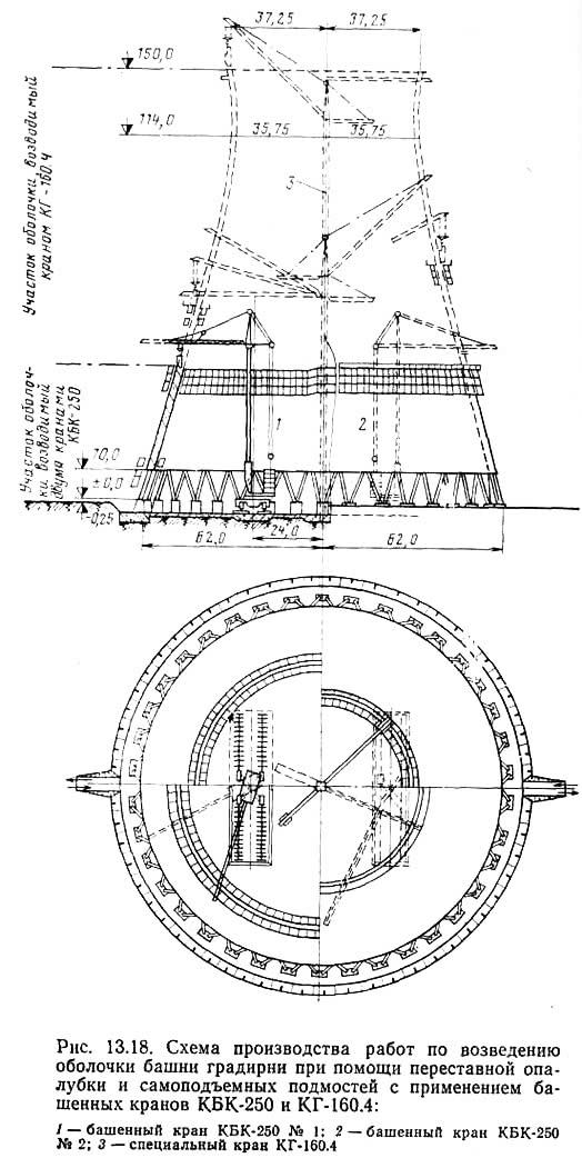 Рис. 13.18. Возведение оболочки башни градирни при помощи переставной опалубки