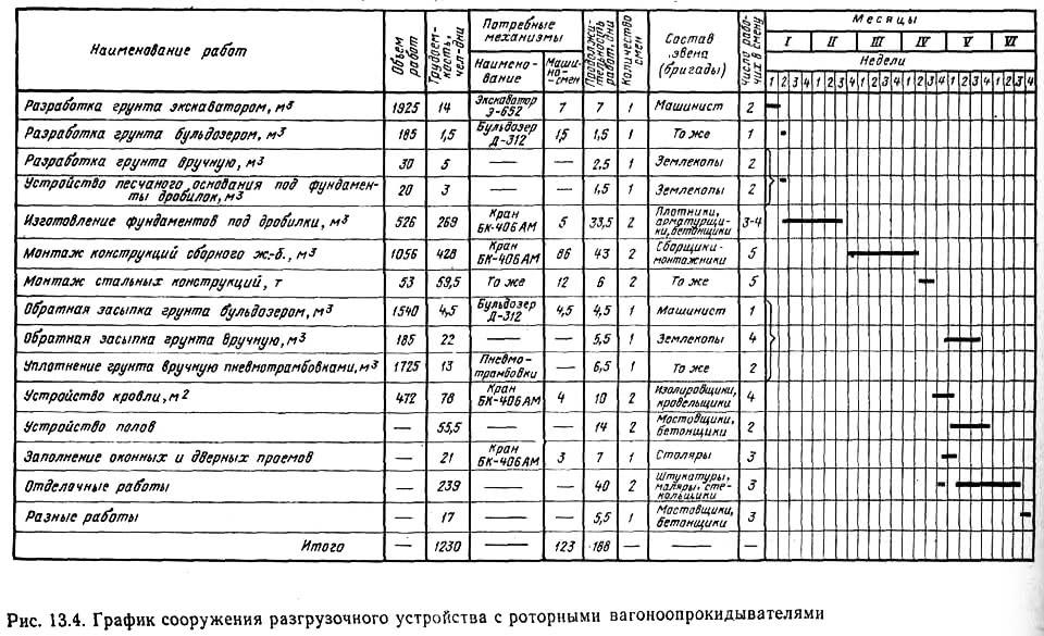 Рис. 13.4. График сооружения разгрузочного устройства с роторными вагоноопрокидывателями
