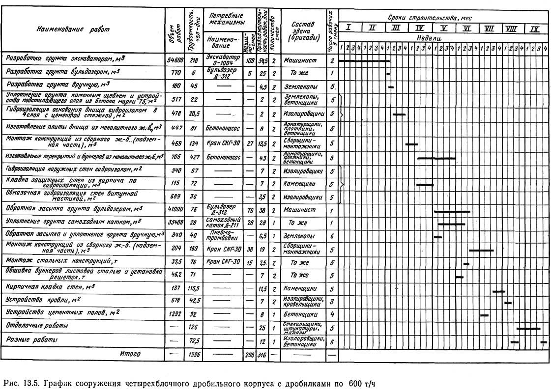 Рис. 13.5. График сооружения четырехблочного дробильного корпуса с дробилками по 600 т/ч