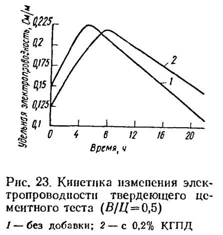 Рис. 23. Кинетика изменения электропроводности твердеющего цементного теста