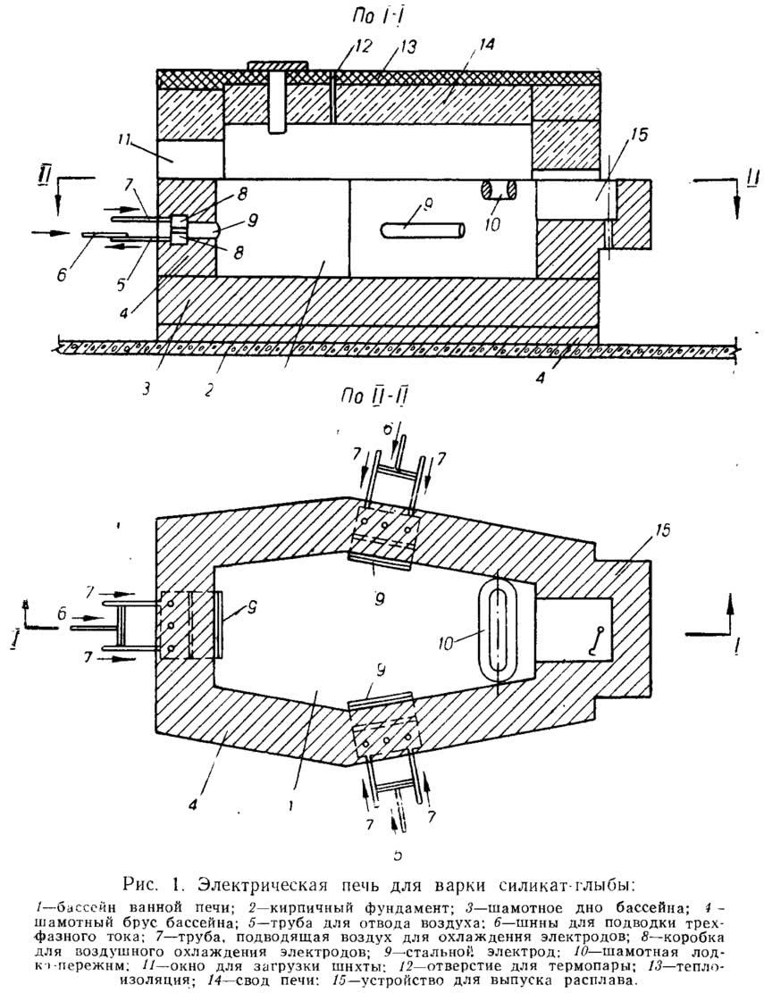 Рис. 1. Электрическая печь для варки силикат-глыбы