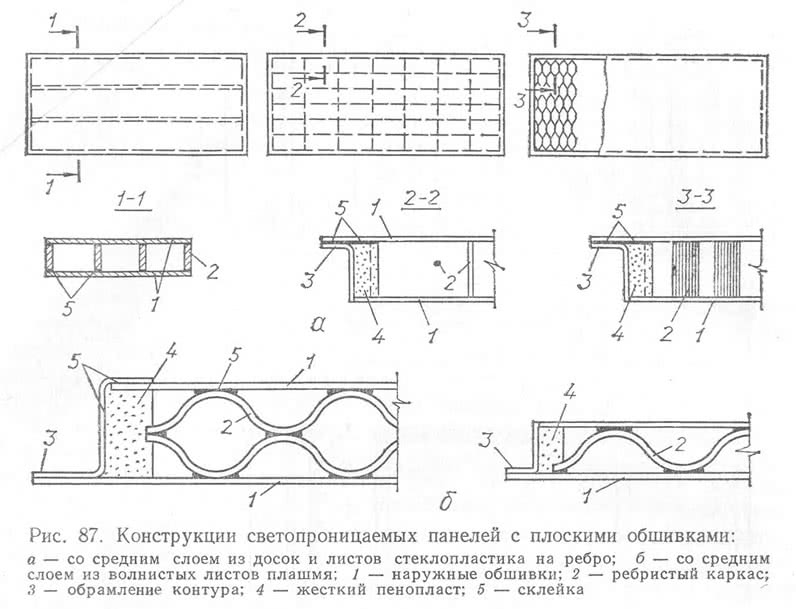 Рис. 87. Конструкции светопроницаемых панелей с плоскими обшивками