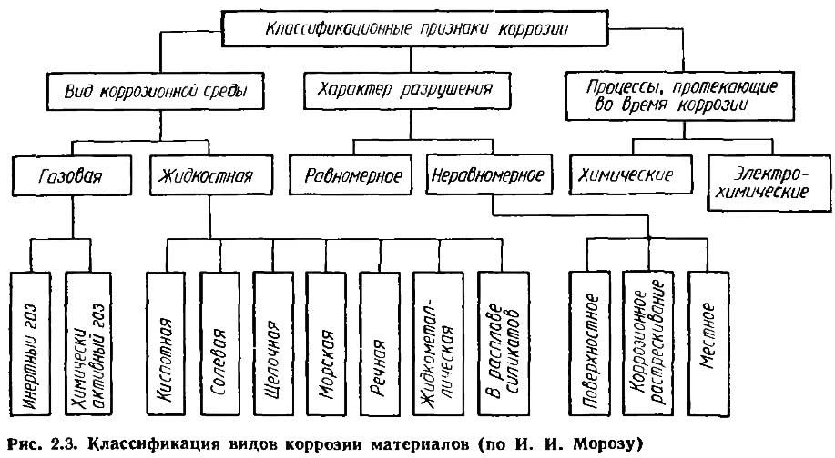 Рис. 2.3. Классификация видов коррозии материалов