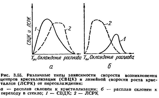 Рис. 3.55. Типы заяисимости скорости возникновения центров кристаллизации