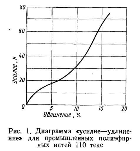 Рис. 1. Диаграмма «усилие-удлинение» для промышленных полиэфирных нитей 110 текс