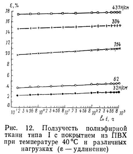 Рис. 12. Ползучесть полиэфирной ткани типа I с покрытием из ПВХ