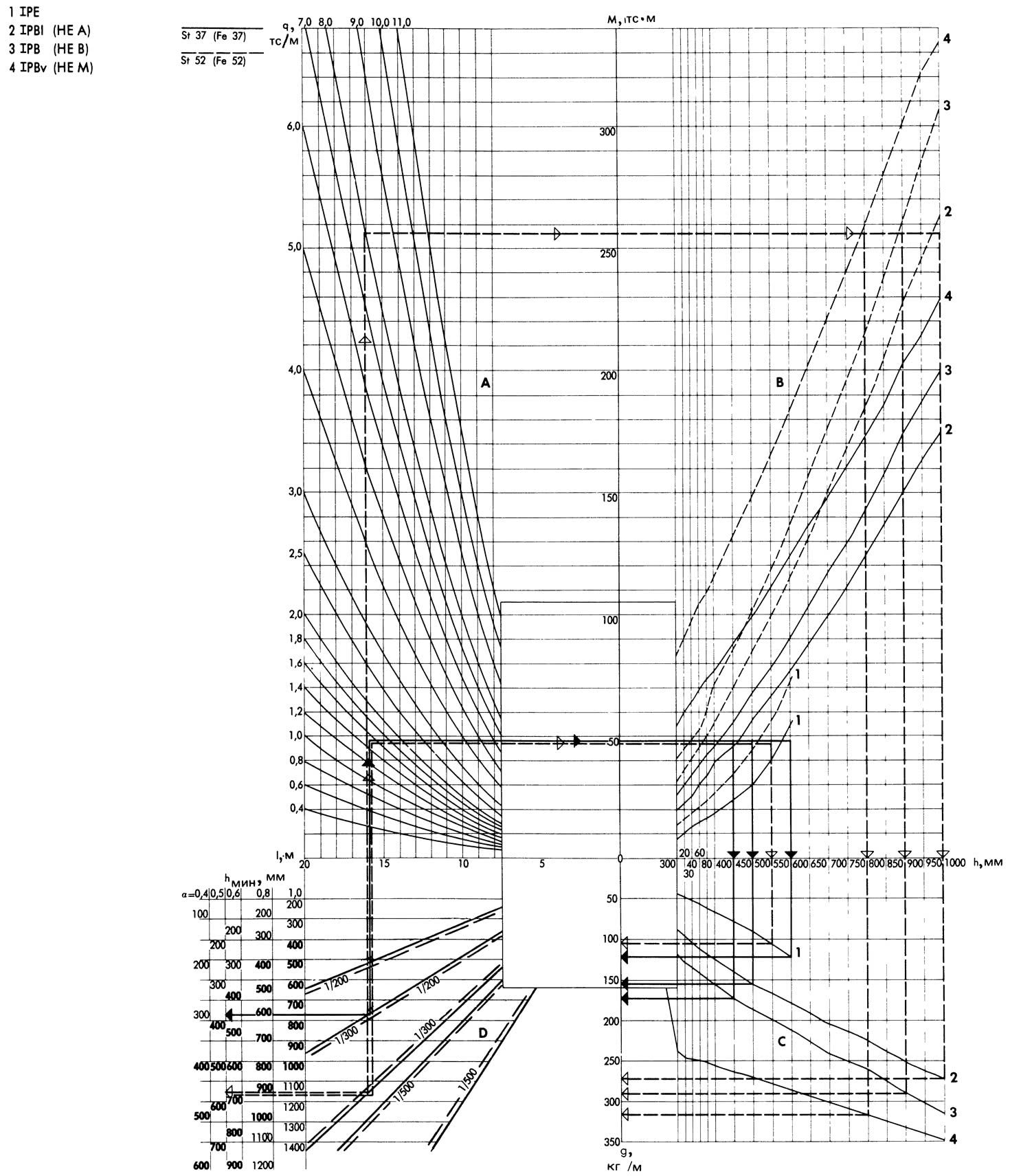 Номограмма 2.