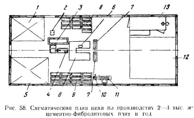 Рис. 58. Схематический план цеха по производству цементно-фибролитовых плит