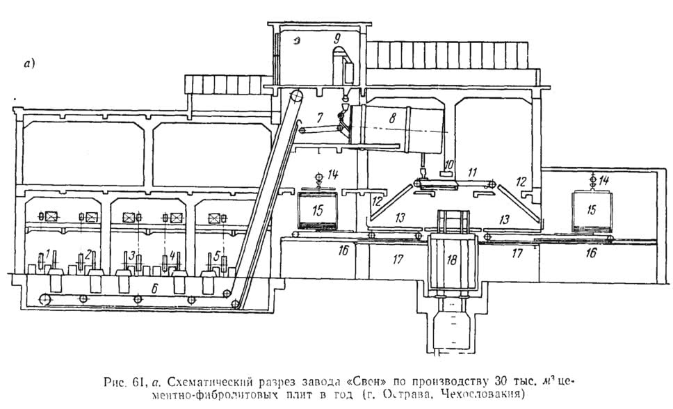 Рис. 61, а. Схематический разрез завода «Свен»