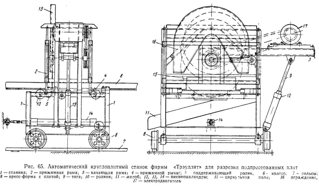 Рис. 65. Автоматический круглоплитный станок фирмы «Трэуллит»