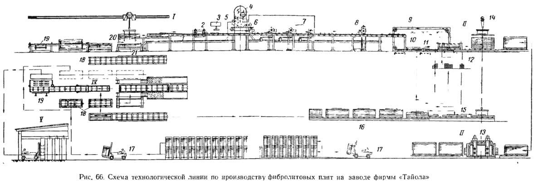 Рис. 66. Схема технологической линии по производству фибролитовых плит