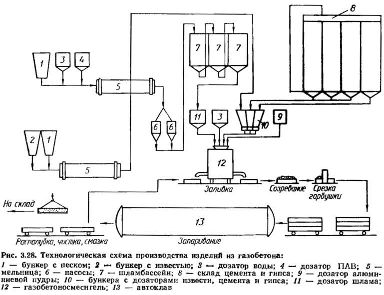 Рис. 3.28. Технологическая схема производства изделий из газобетона