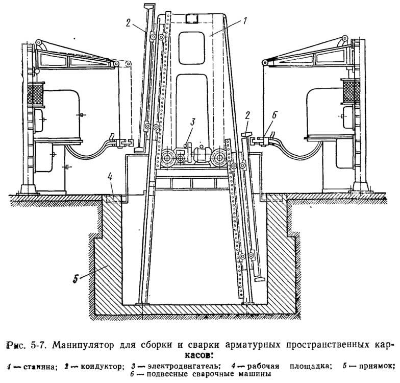 Рис. 5-7. Манипулятор для сборки и сварки арматурных пространственных каркасов