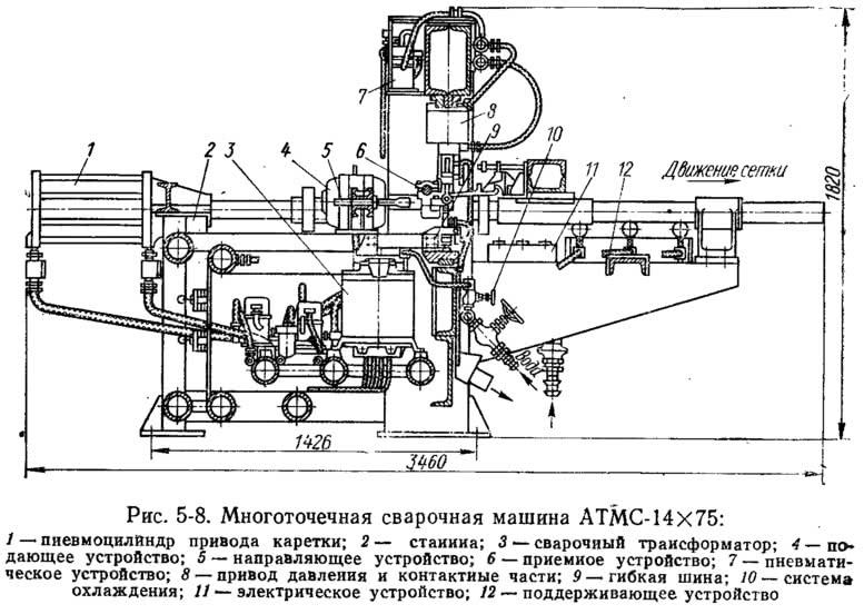 Рис. 5-8. Многоточечная сварочная машина АТМС-14Х75