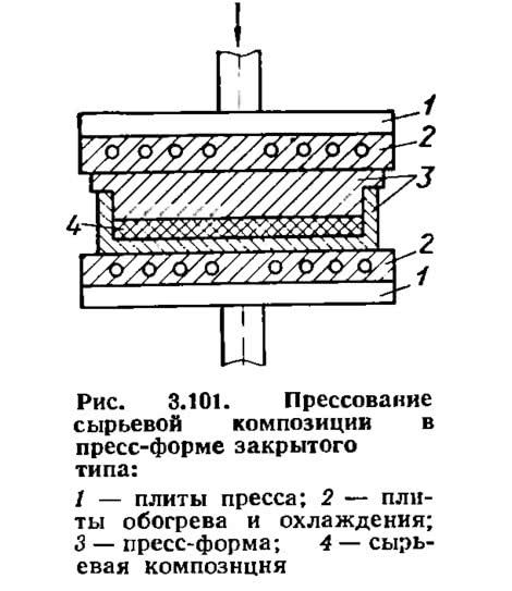 Рис. 3.101. Прессование сырьевой композиции в пресс-форме закрытого типа