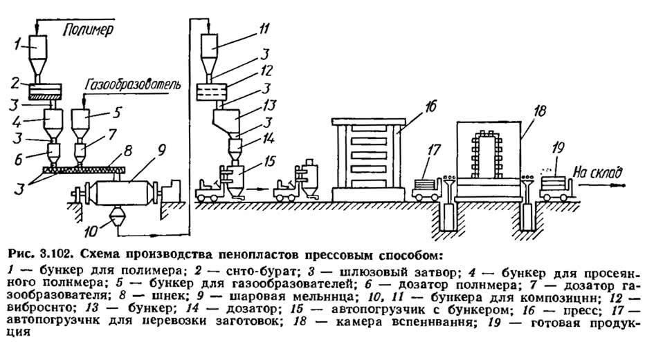Рис. 3.102. Схема производства пенопластов прессовым способом