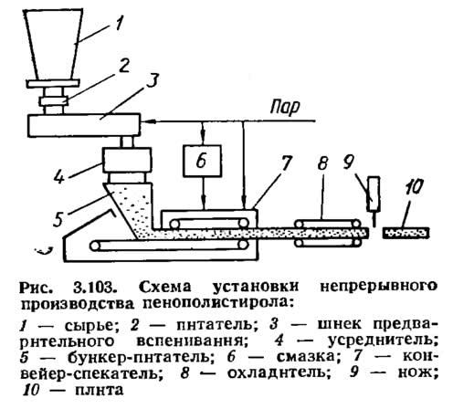 Рис. 3.103. Схема установки непрерывного производства пенополистирола