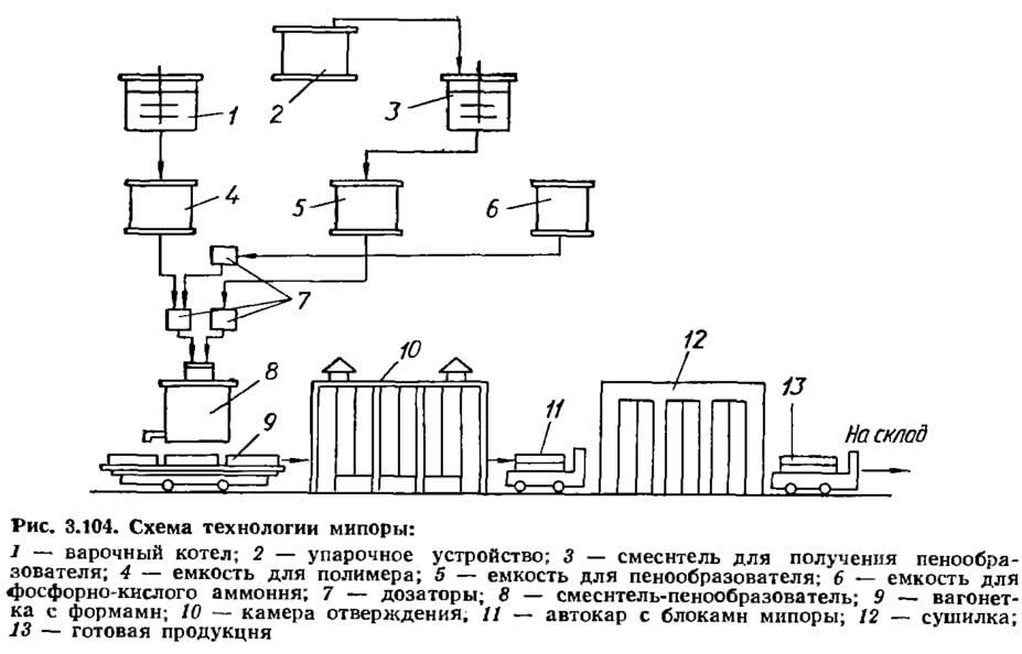 Рис. 3.104. Схема технологии мипоры