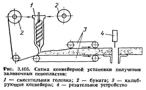 Рис. 3.105. Схема конвейерной установки получения заливочных пенопластов