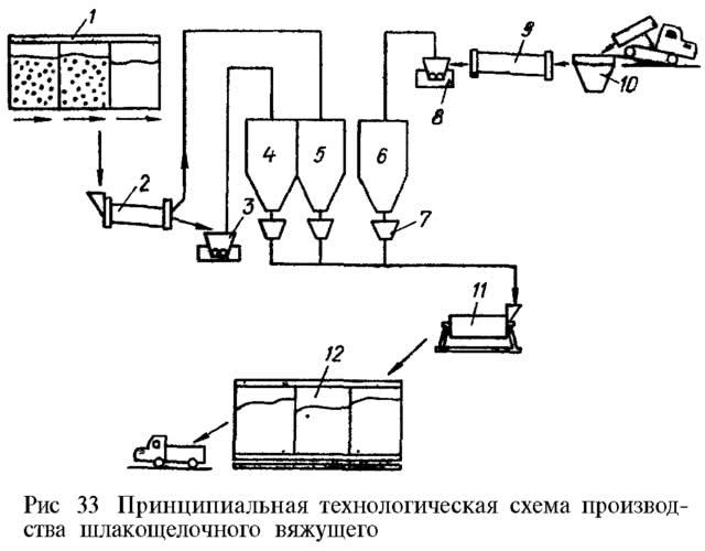 Рис. 33. Принципиальная технологическая схема производства шлакощелочного вяжущего
