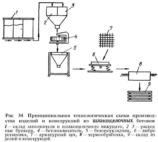 Рис. 34. Принципиальная технологическая схема производства изделий и конструкций