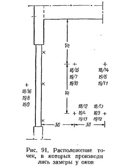 Рис. 91. Расположение точек, в которых производились замеры у окон