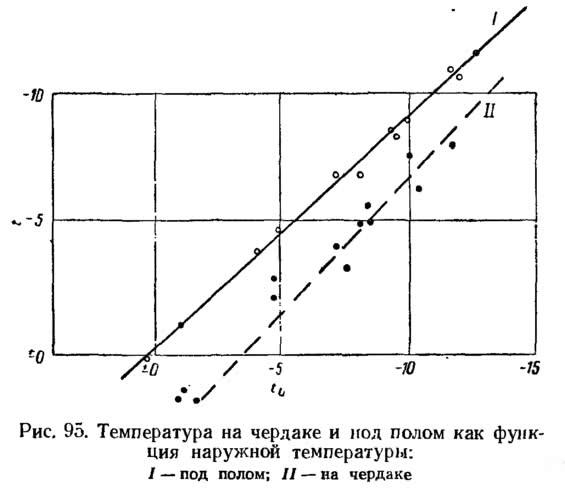 Рис. 95. Температура на чердаке и под полом как функция наружной температуры