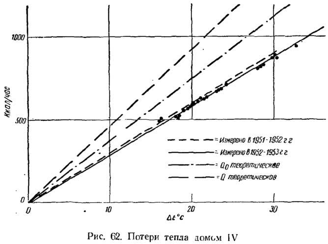Рис. 62. Потери тепла домом IV