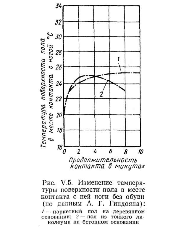 Рис. V.5. Изменение температуры поверхности пола в месте контакта с ней ноги без обуви