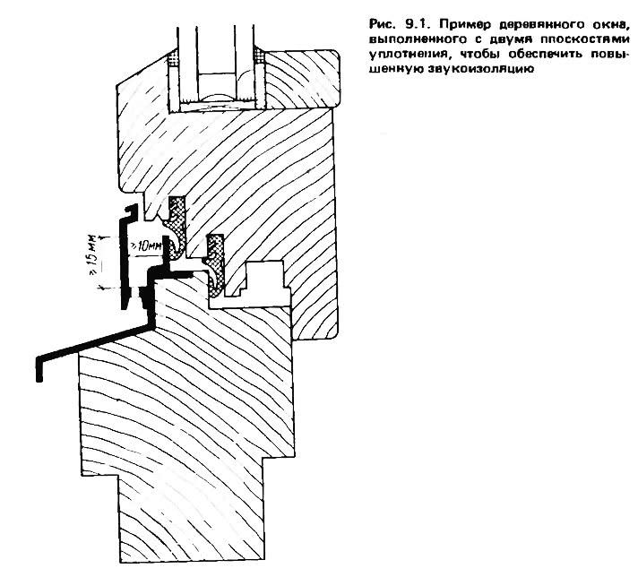 Рис. 9.1. Пример деревянного окна, выполненного с двумя плоскостями уплотнения