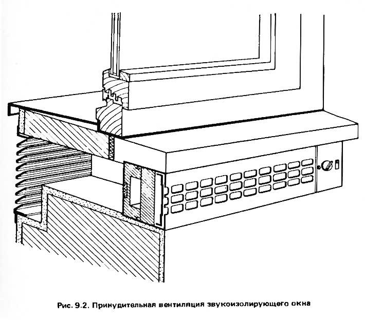 Рис. 9.2. Принудительная вентиляция звукоизолирующего окна