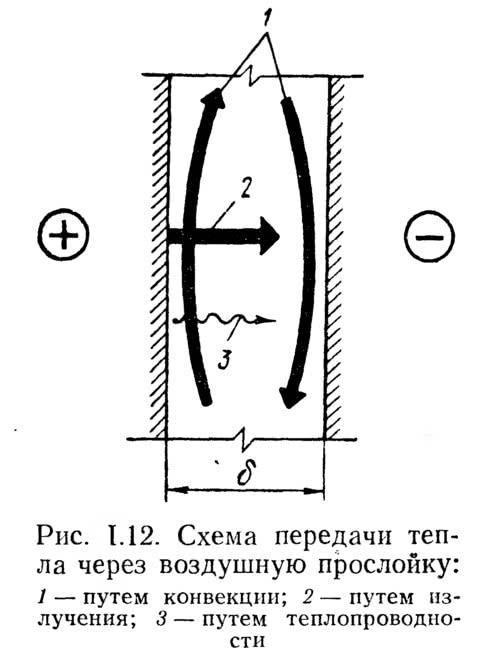 Рис. 1.12. Схема передачи тепла через воздушную прослойку