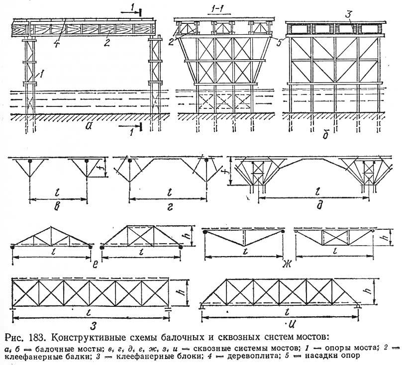 Рис. 183. Конструктивные схемы балочных и сквозных систем мостов